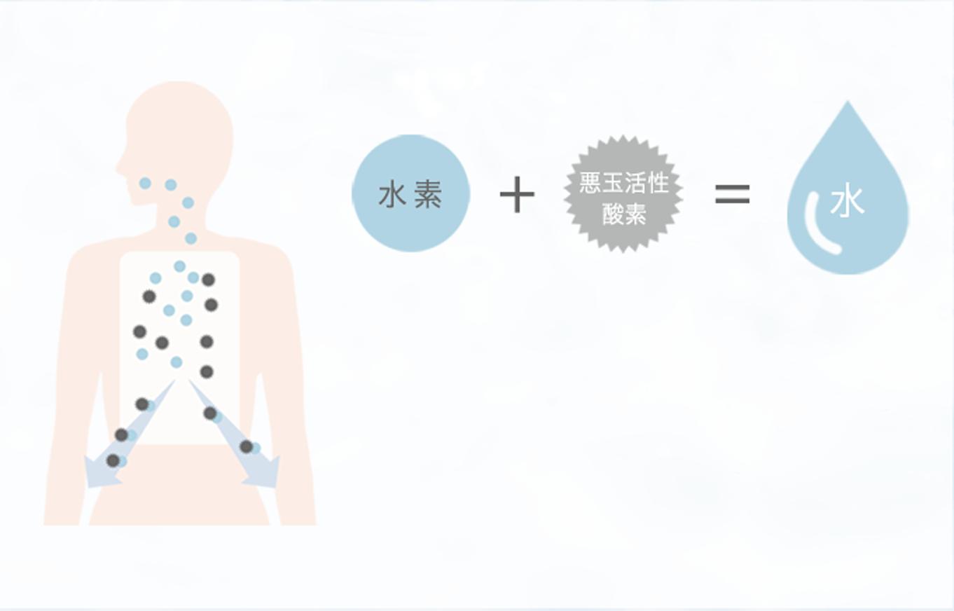 水素は活性酸素を水にします