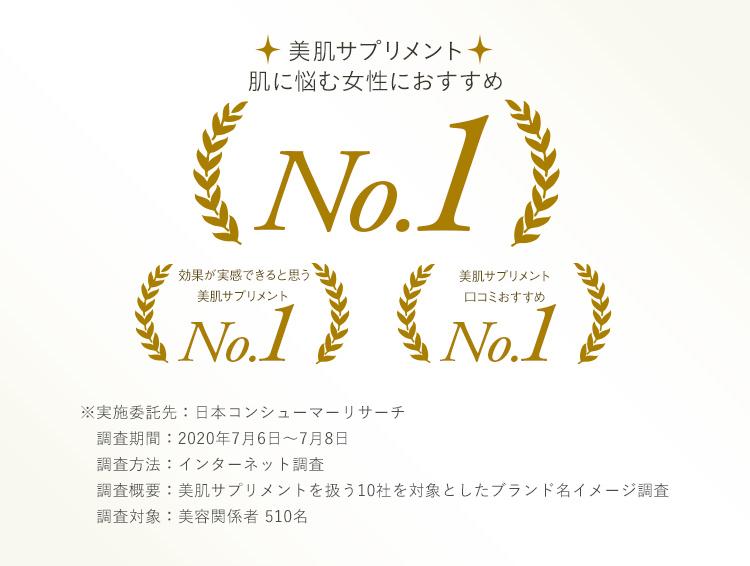美肌サプリメント 3冠受賞